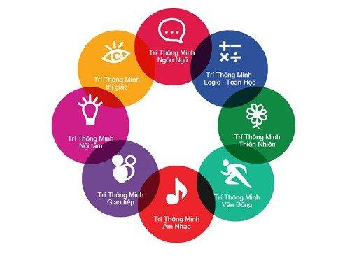 8 loại hình thông minh của con người